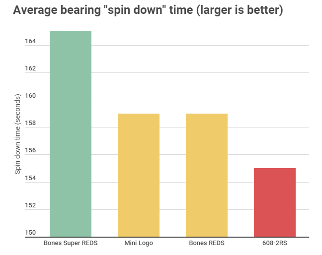 Graph comparing average spin down time of Bones Super REDS, Bones REDS, and Mini Logo skateboard or long board bearings