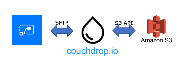 Title image of Flow, Couchdrop and Amazon S3 logos and connectivity