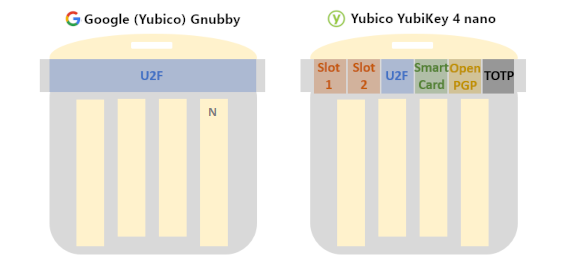 Diagram comparing the capabilities of the Google Gnubby firware vs. the traditional YubiKey nano firmware