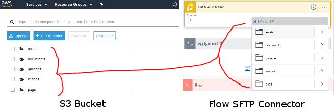"Side by side comparison of S3 bucket content and ""List files in folder"" connector content in MS Flow"